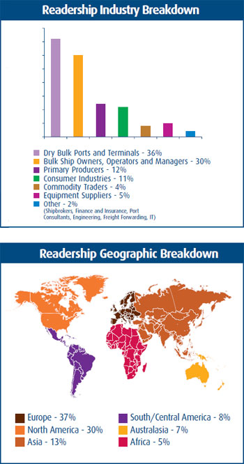 IBJ Magazine Readership Industry and Geographic breakdowns