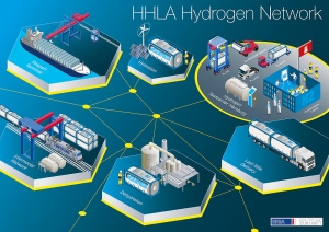 Funding for HHLA's hydrogen project