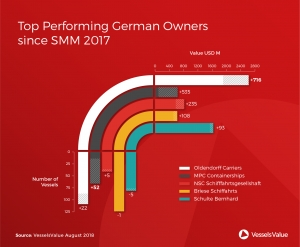 Oldendorff tops VV list as SMM begins