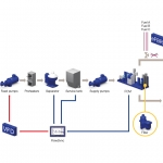 Alfa Laval optimizing entire fuel line to address fuel challenges